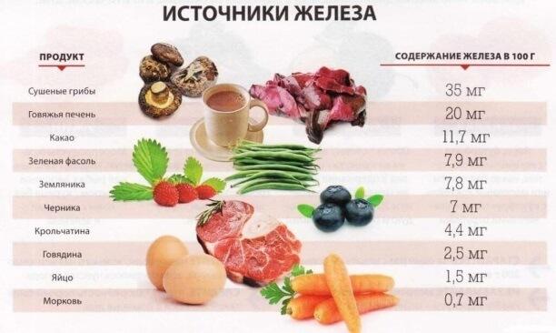 Гемоглобин и железо
